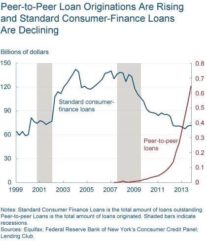 1084% Annual Growth? Peer to Peer Lending Industry Exploding